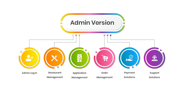 admin-app-version-of-Swiggy