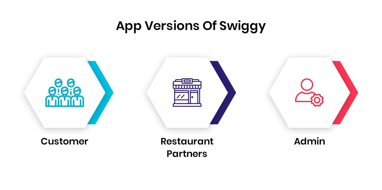App-Versions-Of-Swiggy