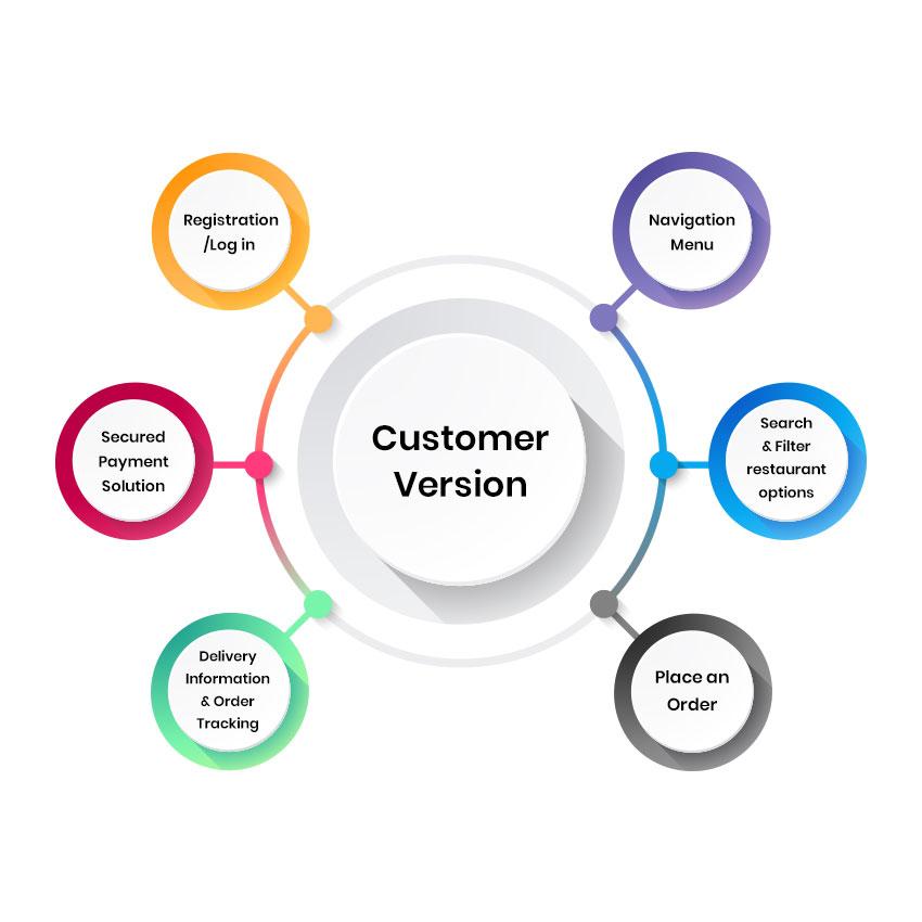 customer-app-version-of-Swiggy
