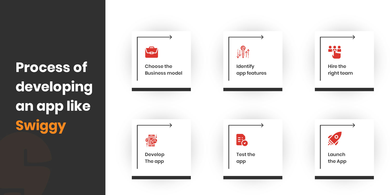 process-of-developing-app-like-Swiggy Type a message