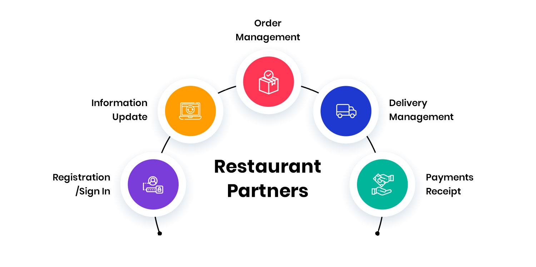 restaurant-partners-app-version-of-Swiggy