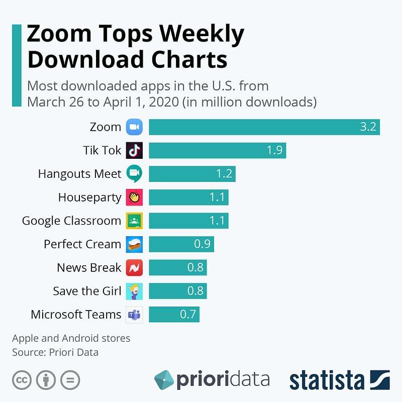 zoom-download-chart